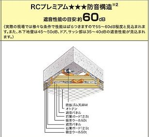 この様に何層も壁を重ねて防音力を 高めます。